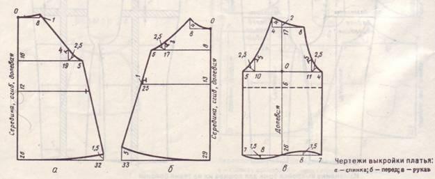 Как сделать выкройку платья с рукавом реглан самому
